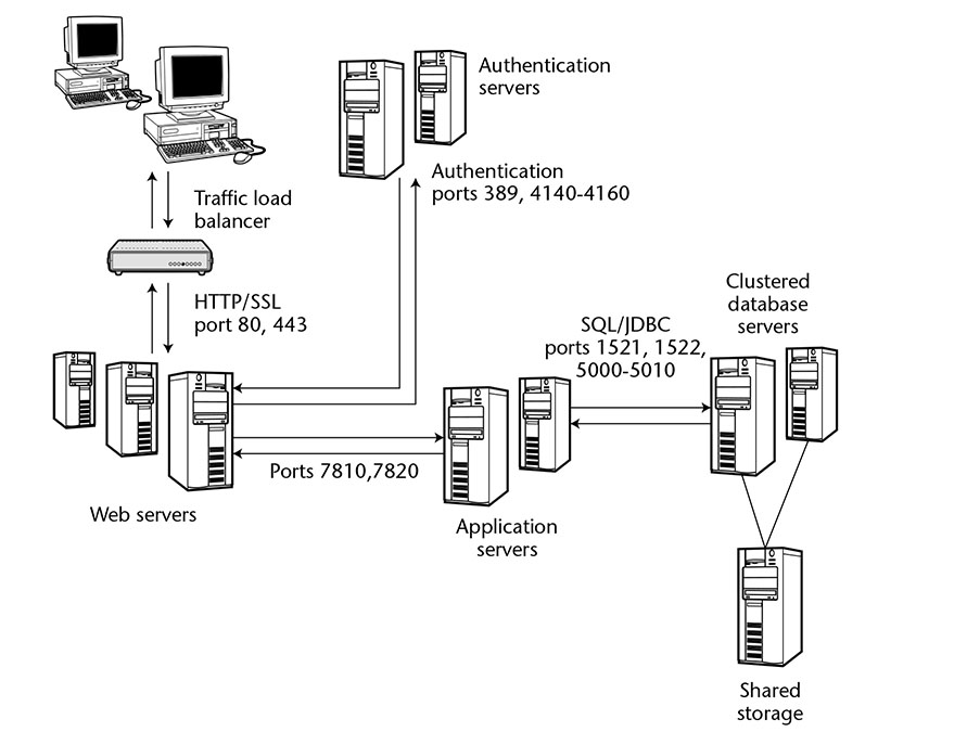 Data Center Consolidation - Data Flow in an Environment